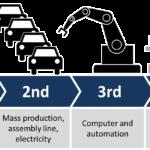 Le 4 rivoluzioni industriali