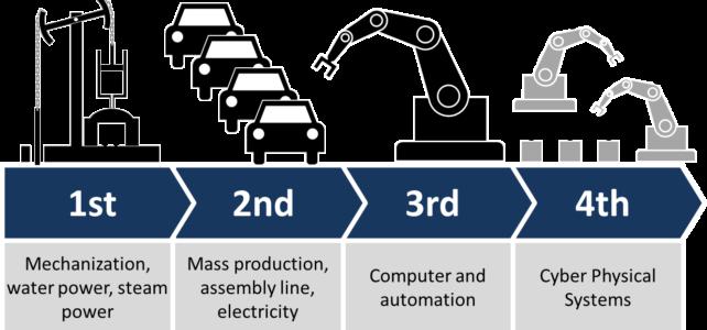 Industria 4.0 tra innovazione e digitale. Come le PMI possono affrontare questa rivoluzione industriale
